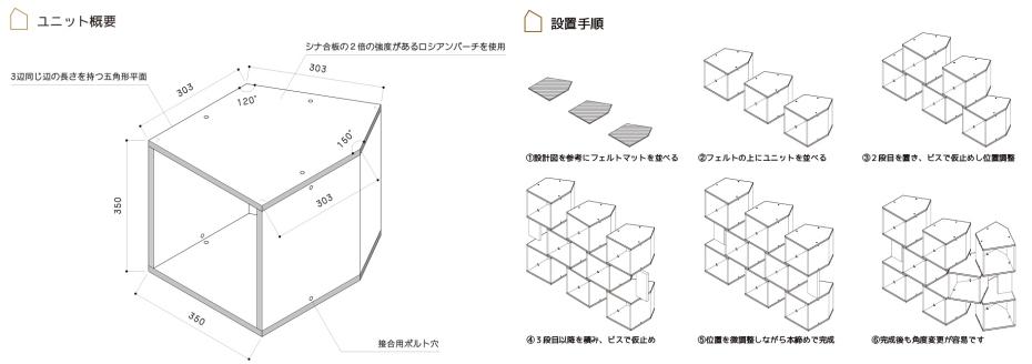一見変形した家形に見える五角柱の寸法体系に、秘密が隠されています。5角形平面の3辺が同じ寸法で、残りの1辺とユニットの高さが同じ、もう1辺がその1/2になっています。この寸法の整理により、いろいろな面を合わせてつないでいくことができるように、デザインしました。 催事の設営/解体は通常一晩で行われます。何度も設営・解体を繰り返す必要があるので、そのたびに設営のプロを雇うとコストが大変。そこで、電動ドライバーひとつで誰でも組み立てられるつくり方を提案しました。