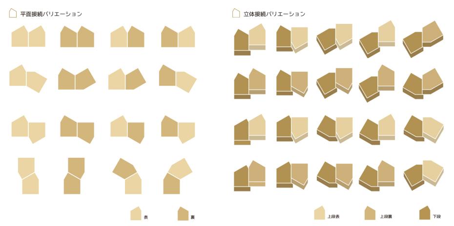 非対称な5角形なので、表と裏で形が変わり、2つをつなげるだけでも豊富な接合方法が可能です。